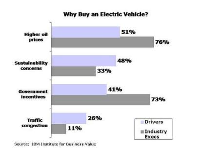 IBM_ELECTRIC_CAR_SURVEY-500x372[1]